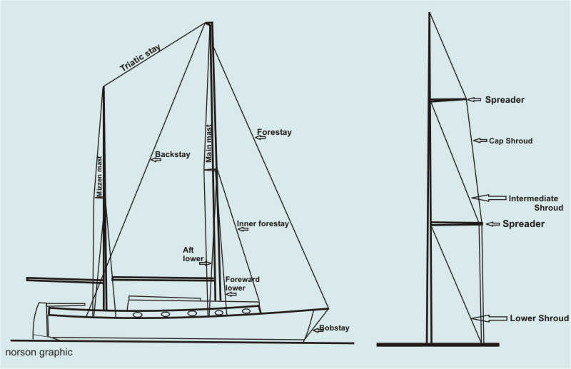 rigging made simple rh thecoastalpassage com Rewiring Sailboat Mast For All Parts Diagram Mast On Sailboat